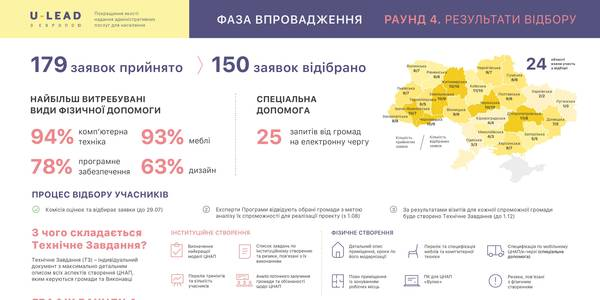 "What assistance hromadas can receive from ""U-LEAD with Europe"" to establish ASCs: graphics"