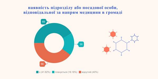 Healthcare in hromadas: what is available, what is missing and what AHs are not ready for (survey)