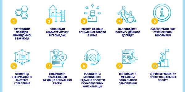 Top-10 priorities in developing social services in hromadas