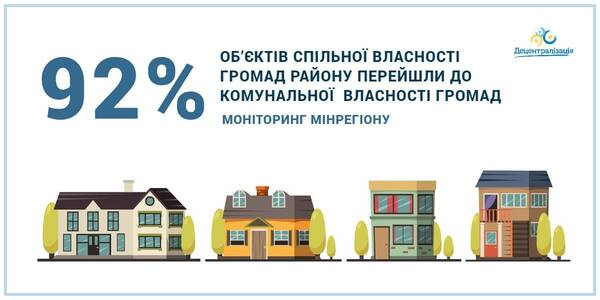 92% of facilities have been transferred to the hromada communal ownership – data by the MinRegion