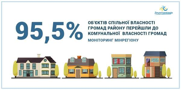 95, 5% of facilities have been transferred to the hromada communal ownership – data by the MinRegion