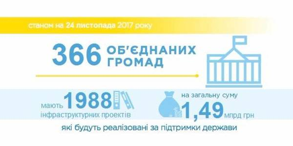 Amalgamated hromadas have distributed almost all infrastructure subventions: the balance is less than 1%