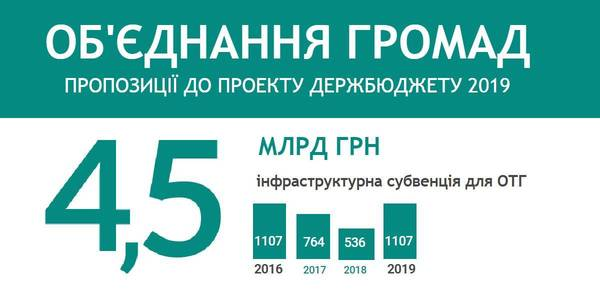 Amalgamated hromadas in State Budget-2019: comments from MPs