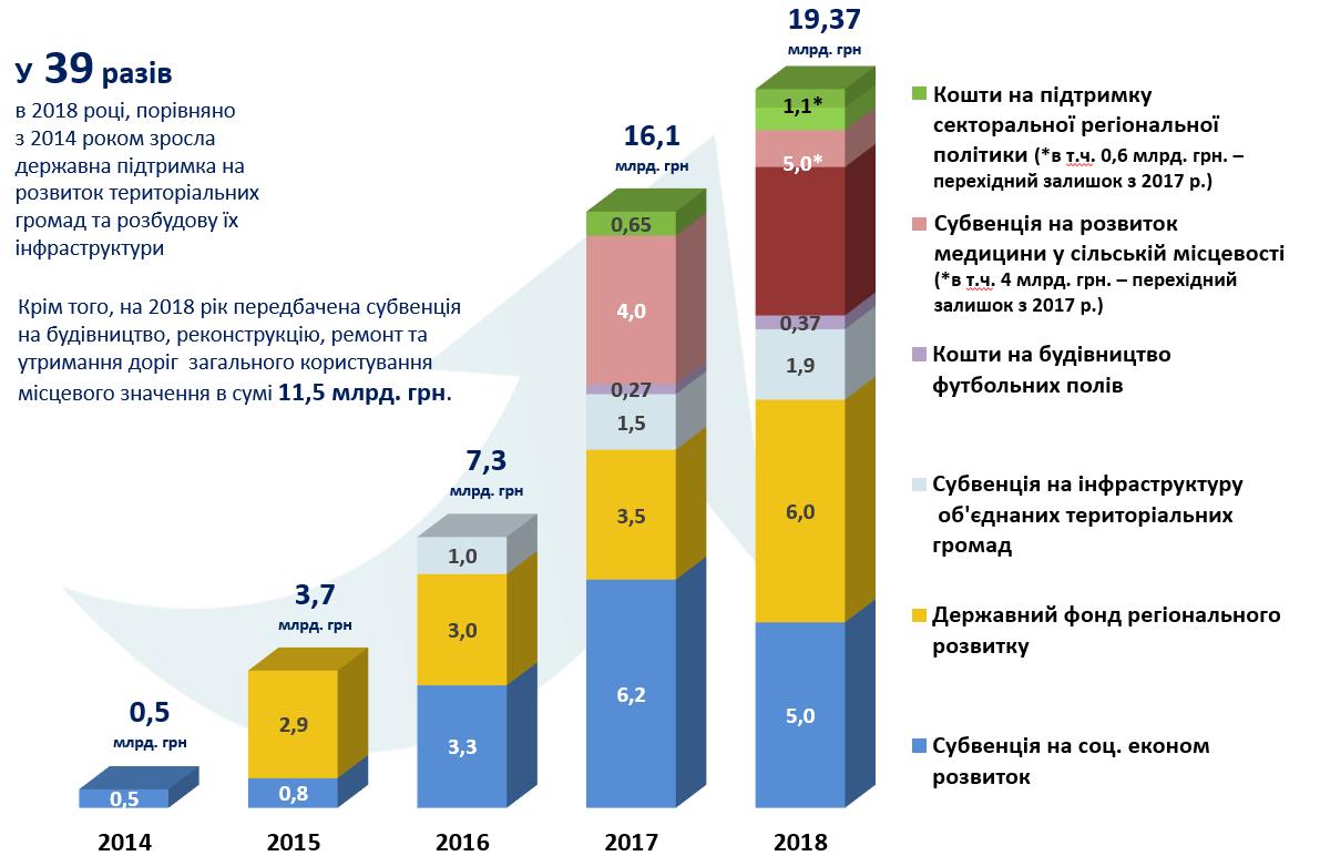 http://decentralization.gov.ua/uploads/ckeditor/pictures/1150/content_5.png