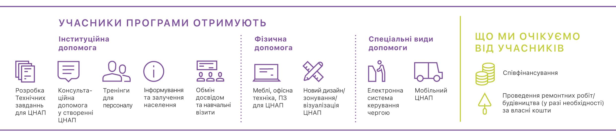 https://decentralization.gov.ua/uploads/ckeditor/pictures/1212/content_%D1%86%D0%BD%D0%B0%D0%BF.png