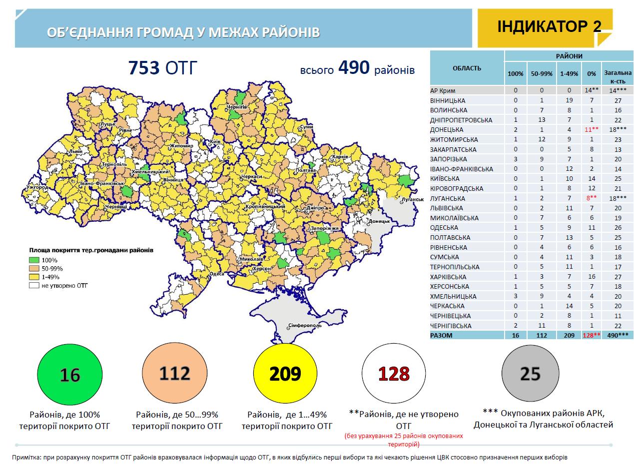 https://decentralization.gov.ua/uploads/ckeditor/pictures/1249/content_%D1%80%D0%B0%D0%B9%D0%BE%D0%BD%D0%B8.png