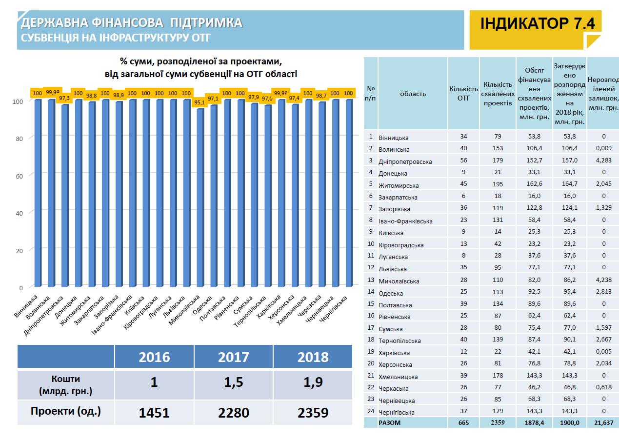 https://decentralization.gov.ua/uploads/ckeditor/pictures/1251/content_%D1%81%D1%83%D0%B1%D0%B2%D0%B5%D0%BD%D1%86%D1%96%D1%8F.png