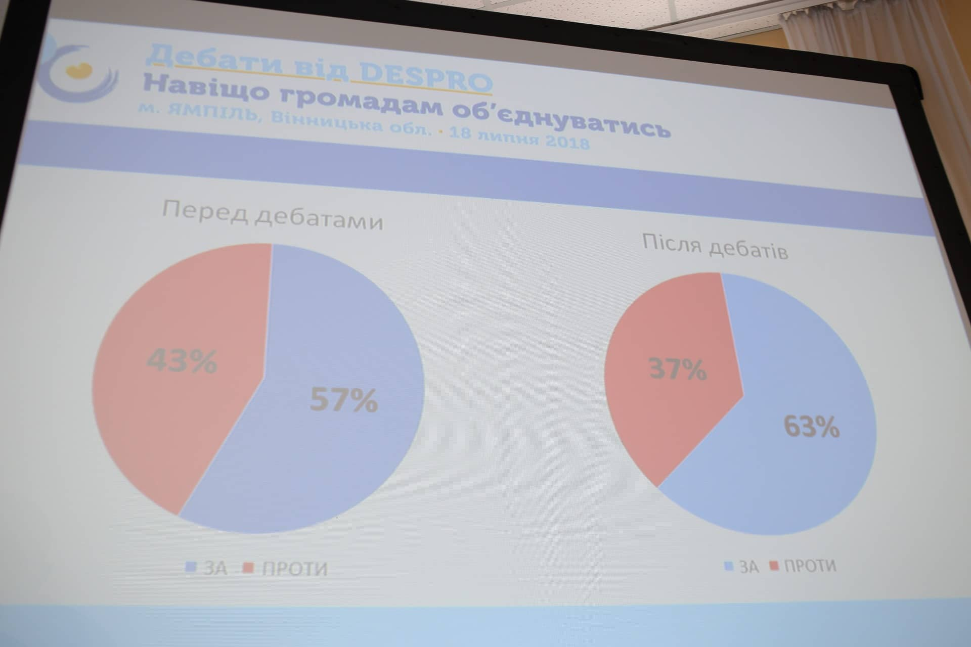 https://decentralization.gov.ua/uploads/ckeditor/pictures/1317/content_37293795_2015907855120757_5172679274942955520_n.jpg