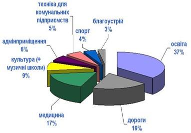 https://decentralization.gov.ua/uploads/ckeditor/pictures/1401/content_2.jpg