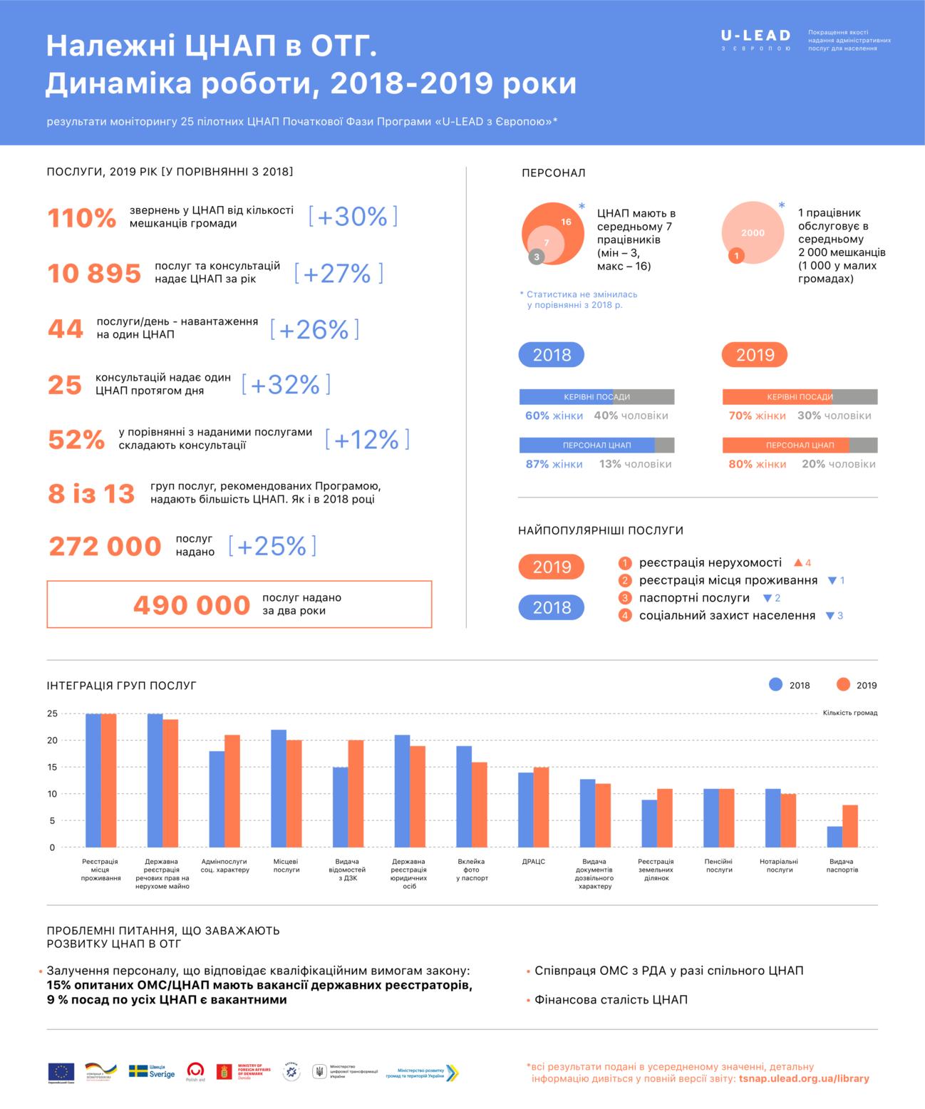 На 25% зросла кількість наданих послуг у ЦНАП, створених або модернізованих у громадах, фото-1