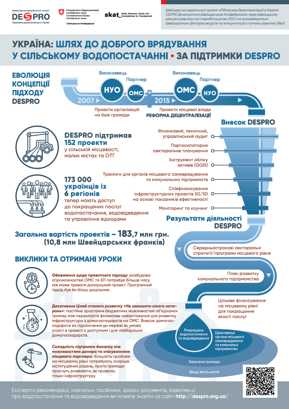 Experience in the field of water supply and sewage: DESPRO infographics