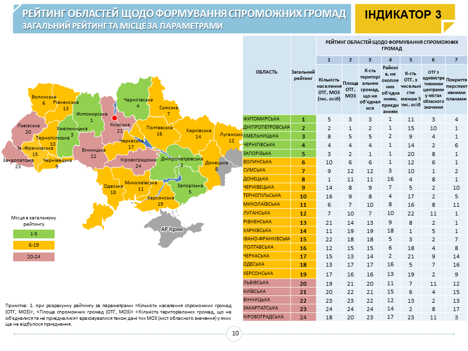 Closer and closer to reform completion: more than 1000 AHs established in Ukraine (MinRegion's monitoring)
