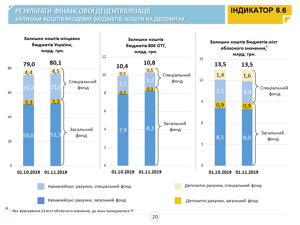 Indicators of hromadas and territories' development regions complete the year with – decentralisation monitoring data