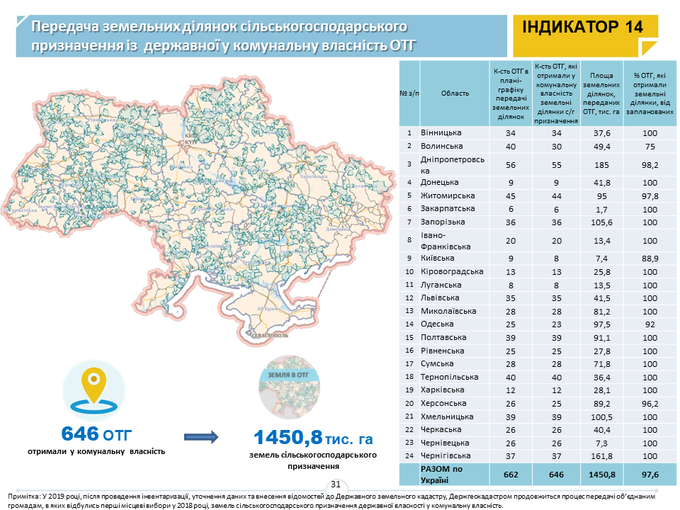 The way how hromadas and territories have developed in 2019 – decentralisation monitoring data