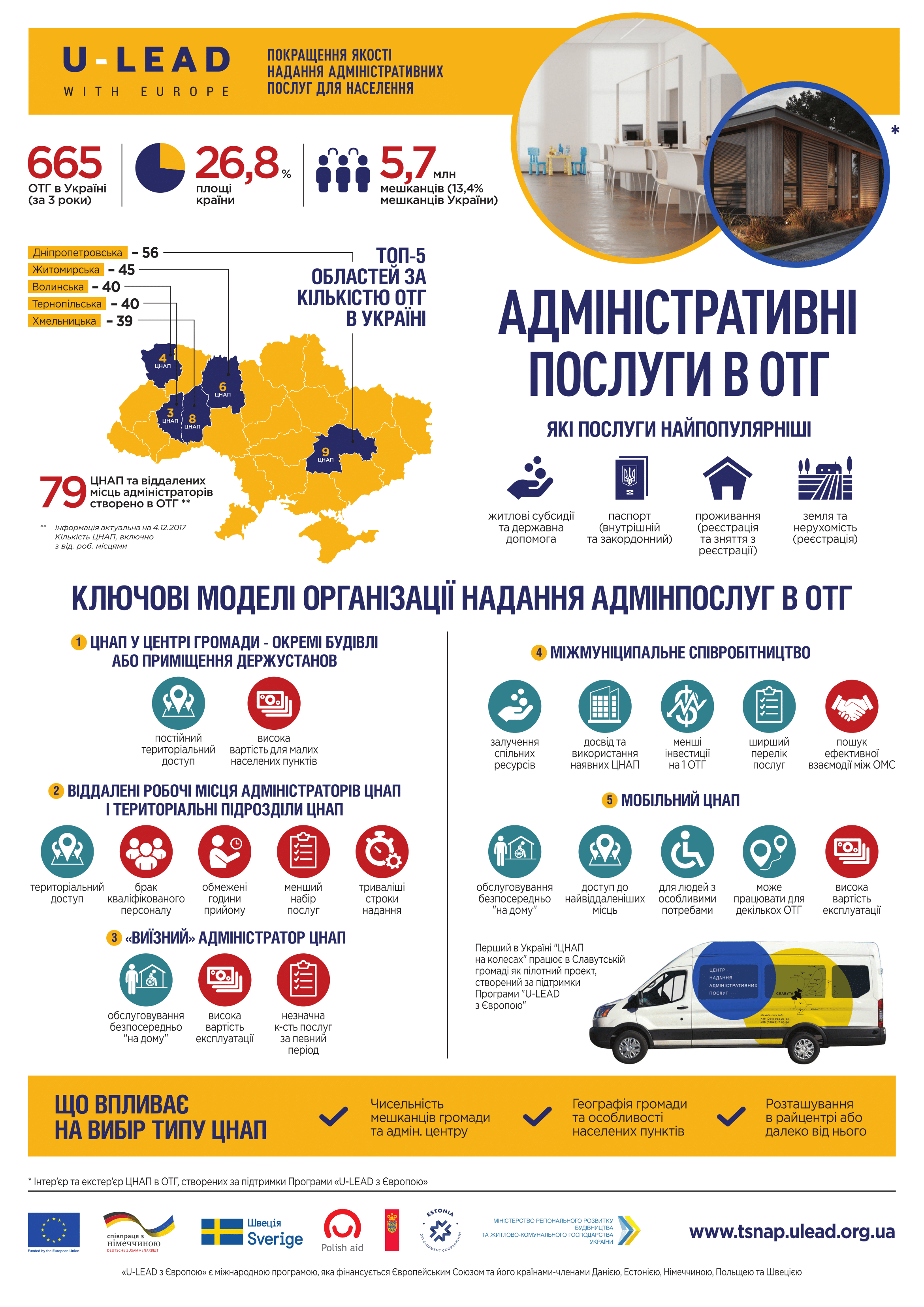 Amalgamated hromadas create modern centres to provide most popular administrative services, - Vyacheslav Nehoda (+ infographics)