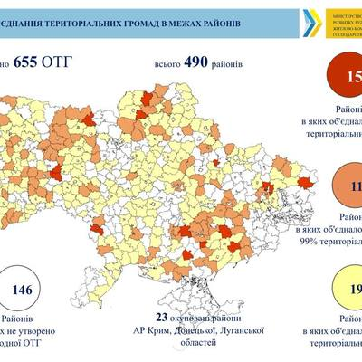 There are no AHs established in one third of Ukrainian rayons