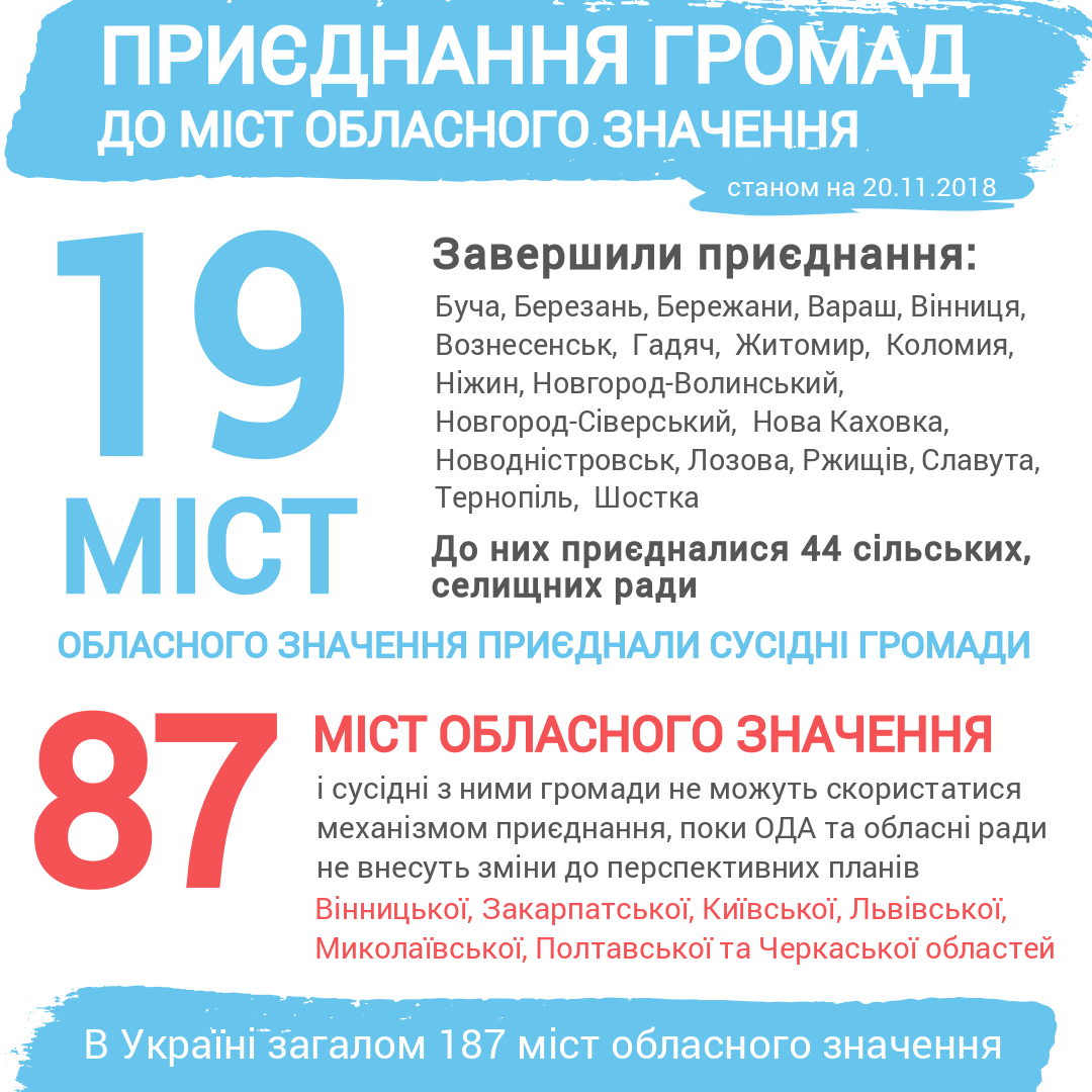 Formation of capable hromadas with centres in cities of oblast significance: who has already made responsible decisions?