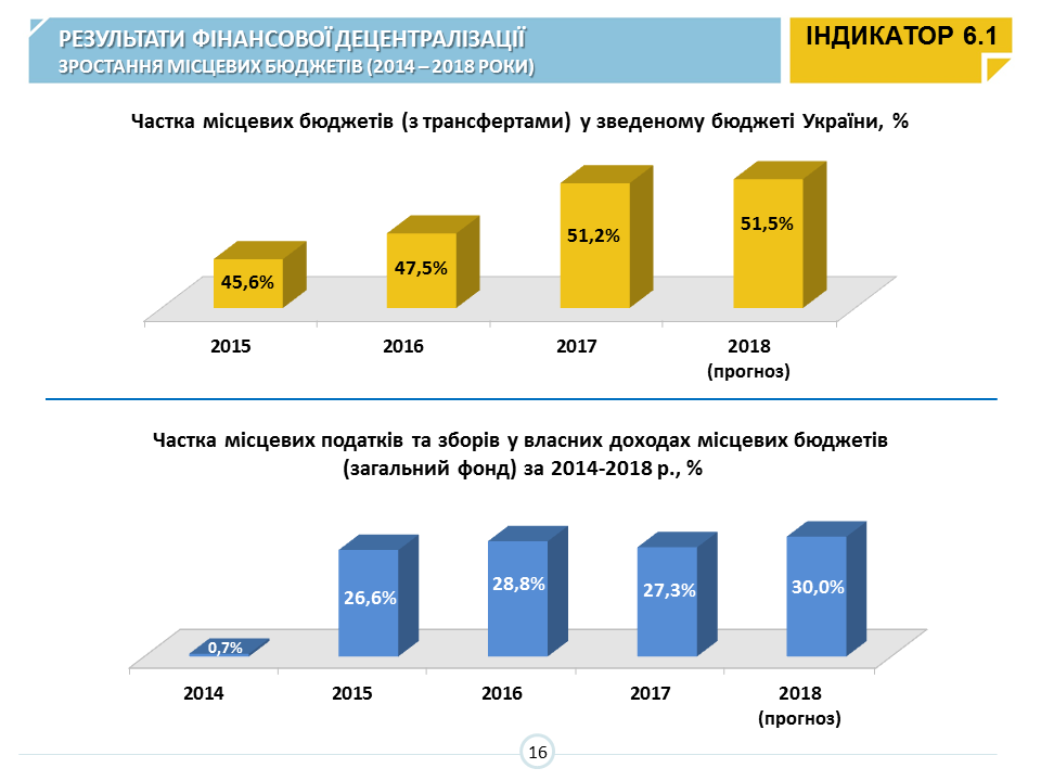 MinRegion relies heavily on Kyiv Oblast, but Zhytomyr Oblast is now the leader in amalgamating hromadas (data of the new Monitoring)