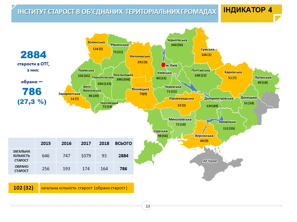 Almost 900 AHs already established in Ukraine according to Decentralisation Monitoring